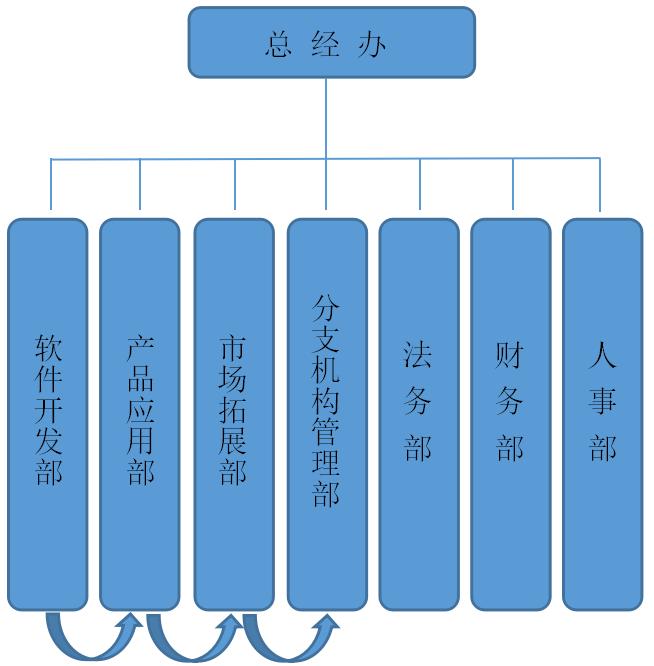 中润天正内部组织架构